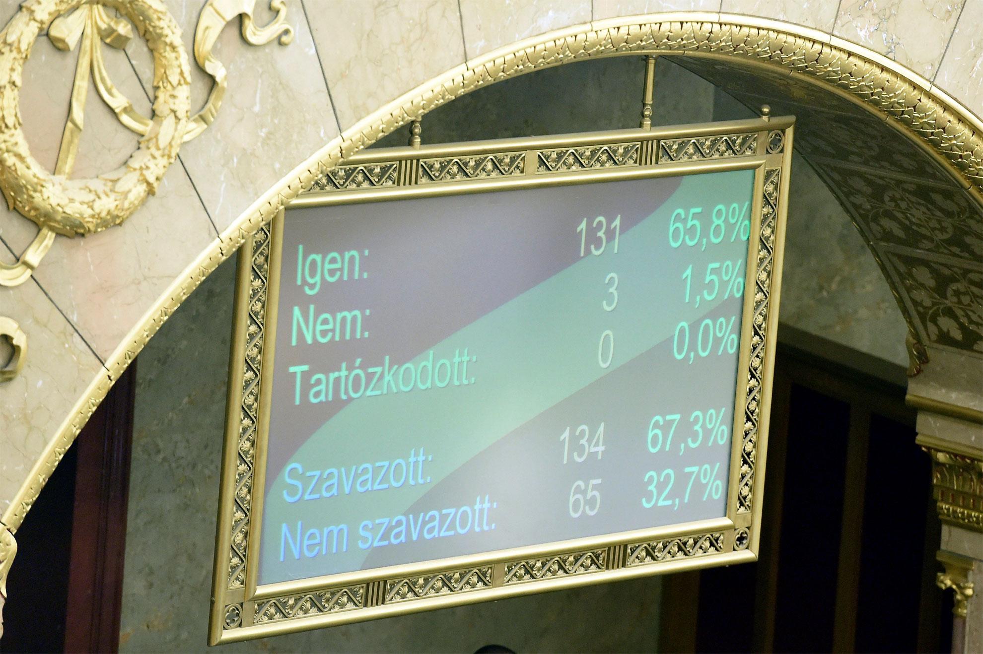 Az alaptörvény hetedik módosításáról szóló szavazás eredménye egy kijelzőn az Országgyűlés plenáris ülésén (MTI-fotó)